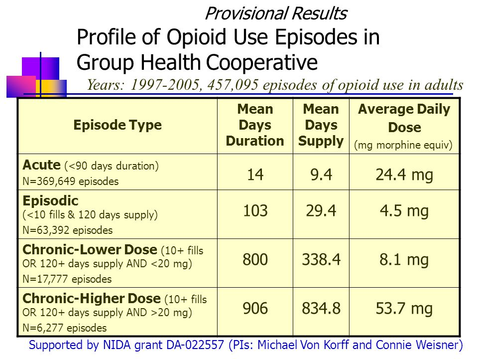 Provisional Results Profile of Opioid Use Episodes in Group Health Cooperative Years: 1997-2005, 457,095 episodes of opioid use in adults Supported by NIDA grant DA-022557 (PIs: Michael Von Korff and Connie Weisner) Episode Type Mean Days Duration Mean Days Supply Average Daily Dose (mg morphine equiv) Acute (<90 days duration) N=369,649 episodes 149.424.4 mg Episodic (<10 fills & 120 days supply) N=63,392 episodes 10329.44.5 mg Chronic-Lower Dose (10+ fills OR 120+ days supply AND <20 mg) N=17,777 episodes 800338.48.1 mg Chronic-Higher Dose (10+ fills OR 120+ days supply AND >20 mg) N=6,277 episodes 906834.853.7 mg
