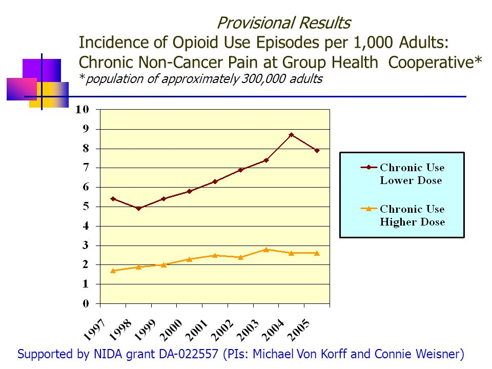 Provisional Results Incidence of Opioid Use Episodes per 1,000 Adults: Chronic Non-Cancer Pain at Group Health Cooperative* *population of approximately 300,000 adults Supported by NIDA grant DA-022557 (PIs: Michael Von Korff and Connie Weisner)