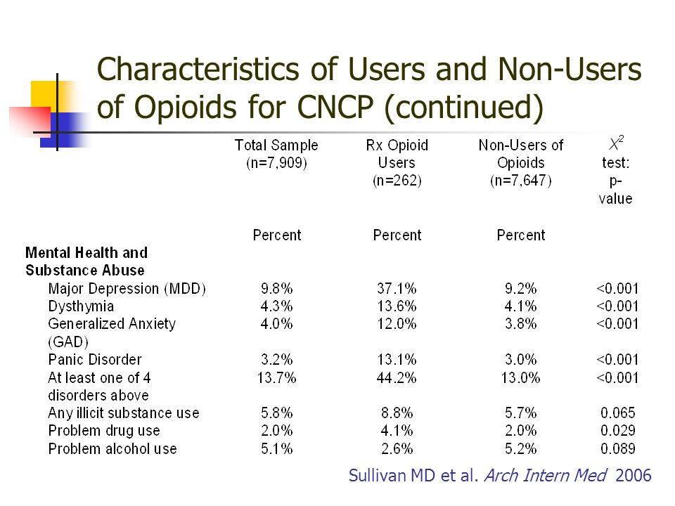 Characteristics of Users and Non-Users of Opioids for CNCP (continued) Sullivan MD et al.
