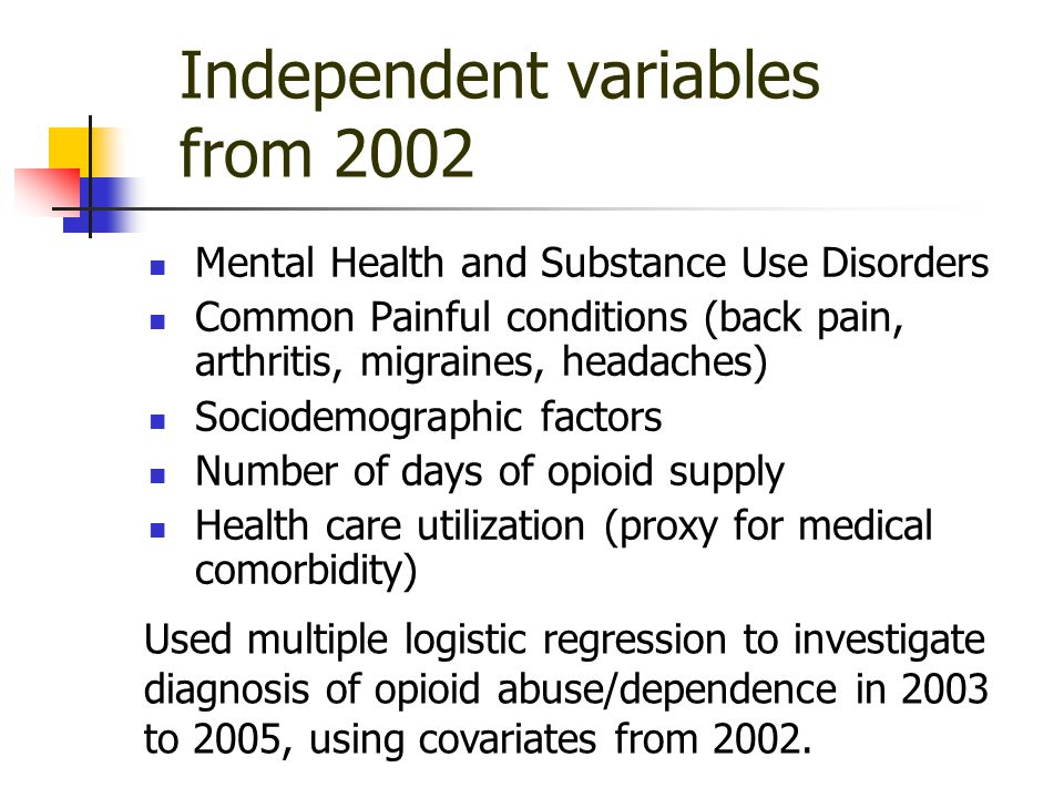 Independent variables from 2002 Mental Health and Substance Use Disorders Common Painful conditions (back pain, arthritis, migraines, headaches) Sociodemographic factors Number of days of opioid supply Health care utilization (proxy for medical comorbidity) Used multiple logistic regression to investigate diagnosis of opioid abuse/dependence in 2003 to 2005, using covariates from 2002.