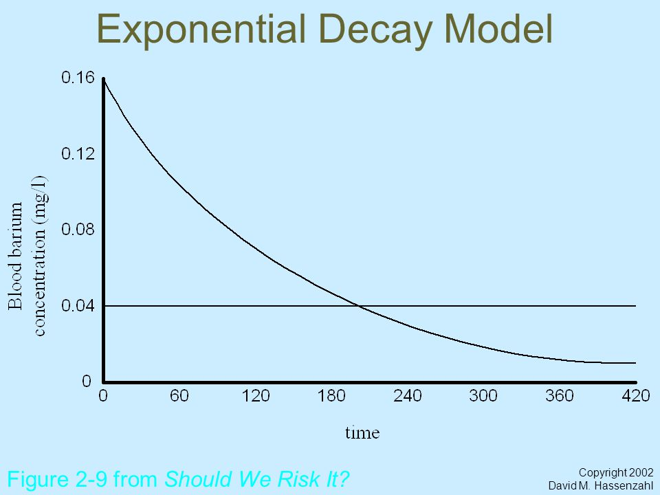 Copyright 2002 David M. Hassenzahl Exponential Decay Model Figure 2-9 from Should We Risk It?