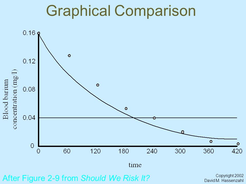 Copyright 2002 David M. Hassenzahl Graphical Comparison After Figure 2-9 from Should We Risk It?