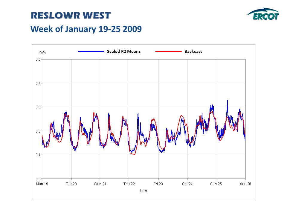 Week of January 19-25 2009 RESLOWR WEST Backcast Scaled R2 Means