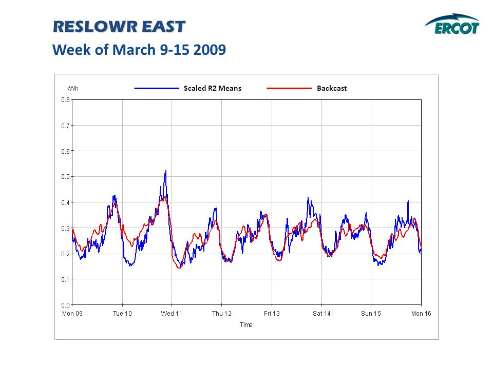 Week of March 9-15 2009 RESLOWR EAST Backcast Scaled R2 Means