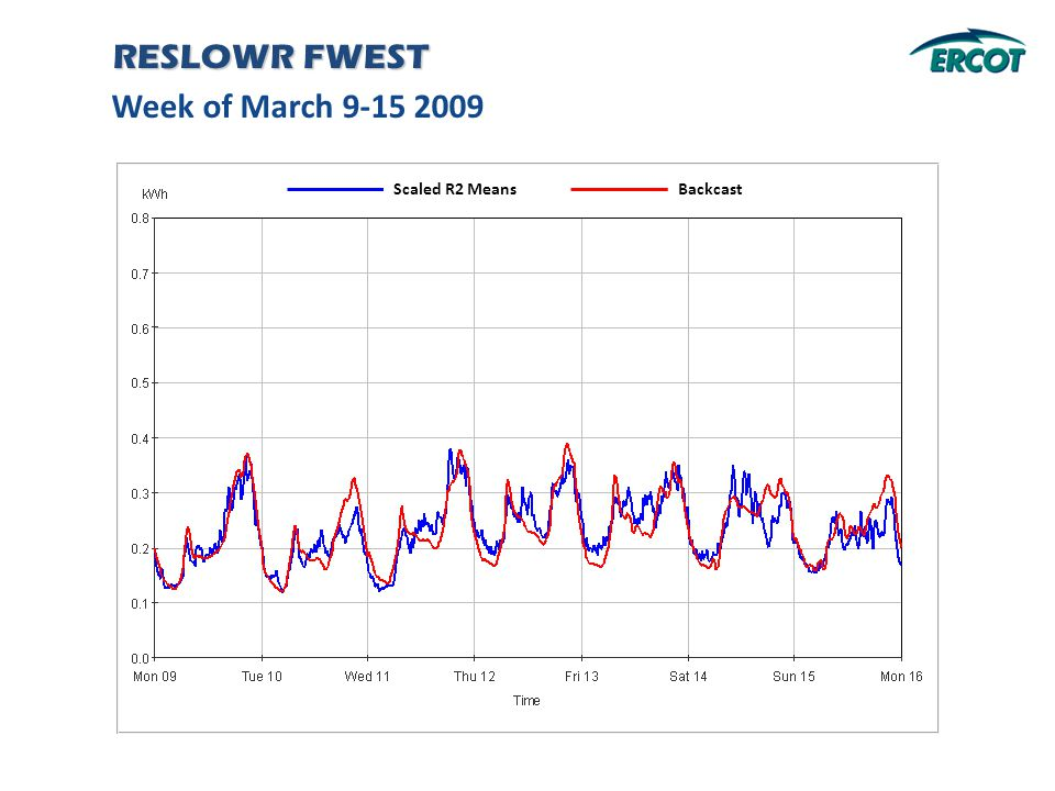 Week of March 9-15 2009 RESLOWR FWEST Backcast Scaled R2 Means