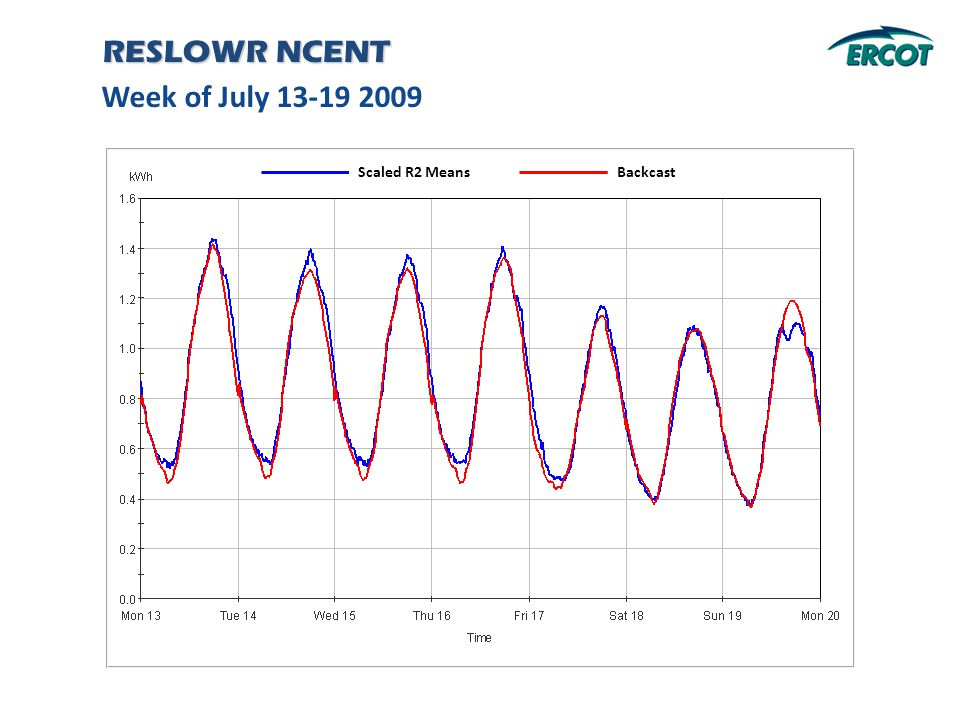 Week of July 13-19 2009 RESLOWR NCENT Backcast Scaled R2 Means