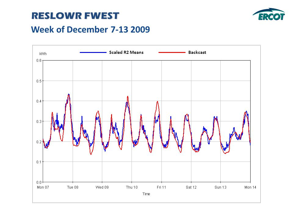 Week of December 7-13 2009 RESLOWR FWEST Backcast Scaled R2 Means