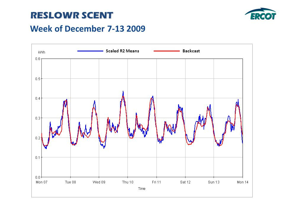 Week of December 7-13 2009 RESLOWR SCENT Backcast Scaled R2 Means