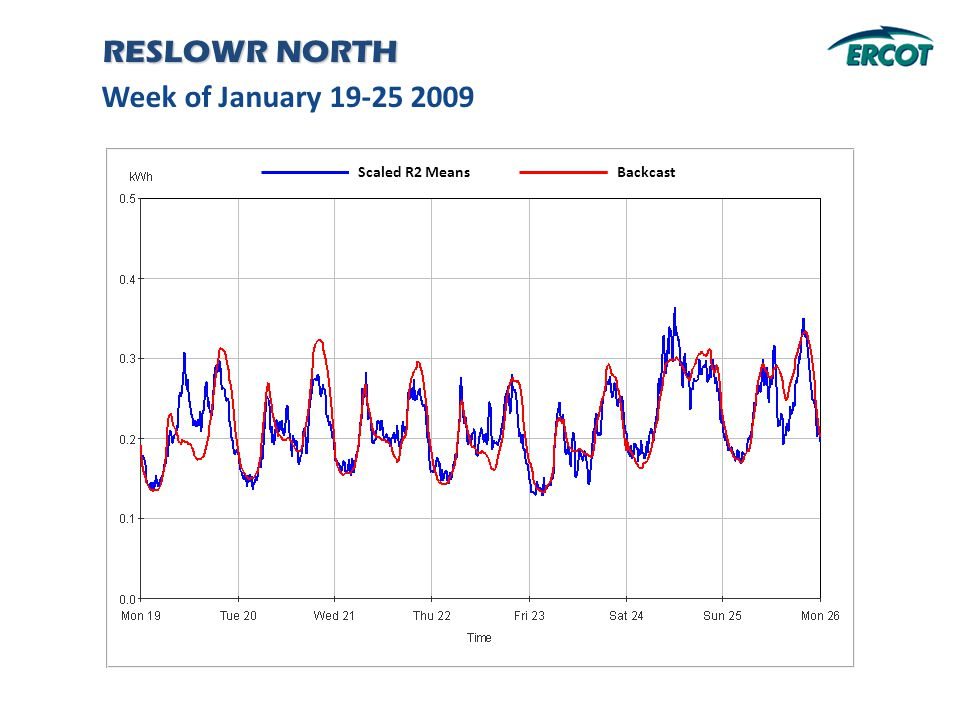 Week of January 19-25 2009 RESLOWR NORTH Backcast Scaled R2 Means