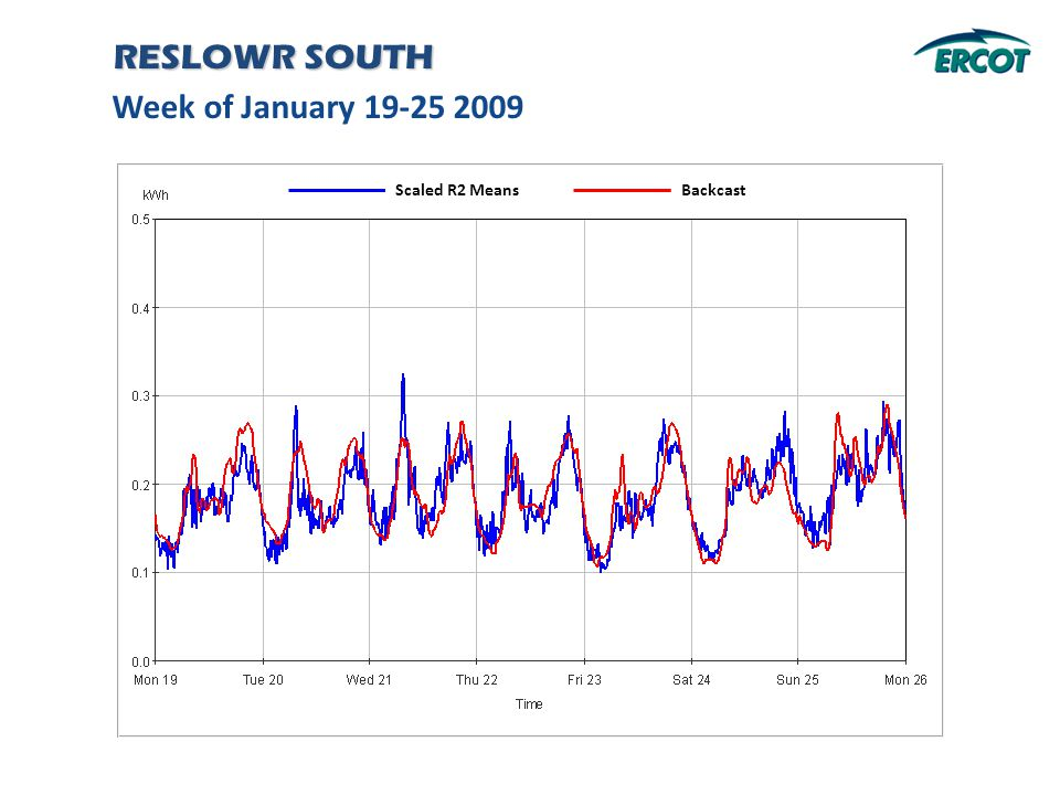 Week of January 19-25 2009 RESLOWR SOUTH Backcast Scaled R2 Means