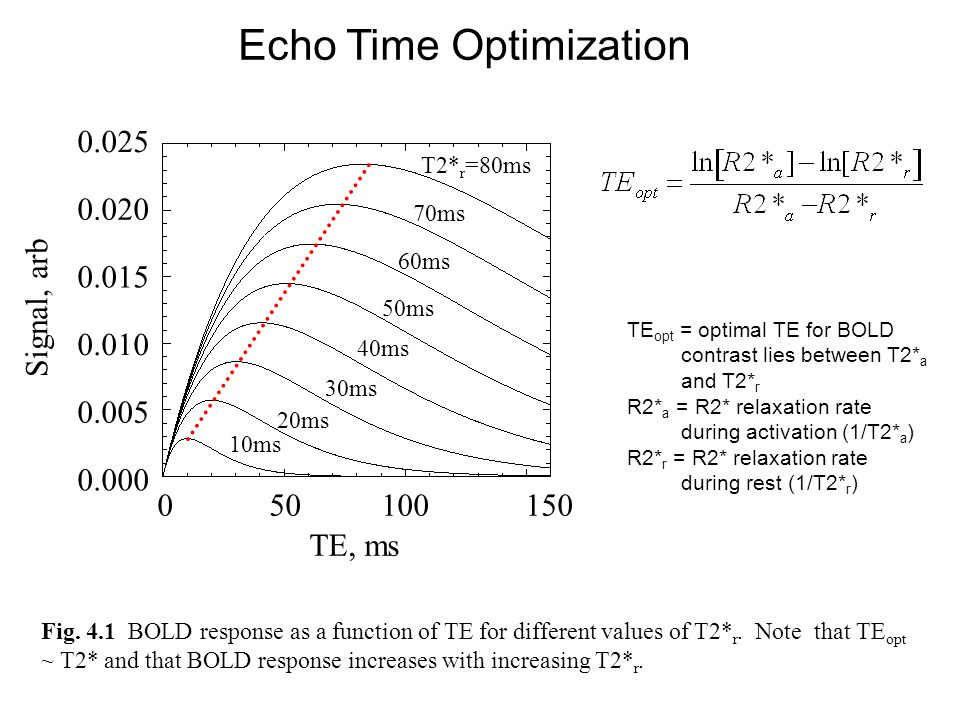 Fig. 4.1 BOLD response as a function of TE for different values of T2* r. Note that TE opt ~ T2* and that BOLD response increases with increasing T2*