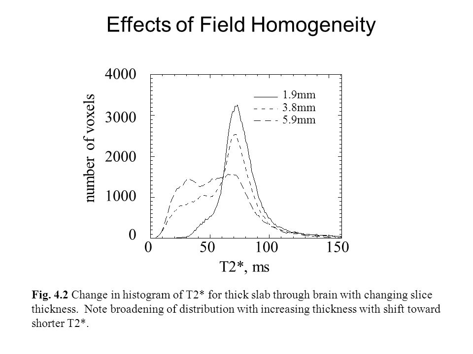 Fig. 4.2 Change in histogram of T2* for thick slab through brain with changing slice thickness. Note broadening of distribution with increasing thickn
