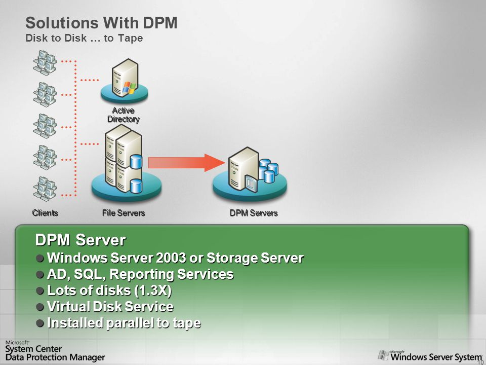 10 DPM Server Windows Server 2003 or Storage Server Windows Server 2003 or Storage Server AD, SQL, Reporting Services AD, SQL, Reporting Services Lots of disks (1.3X) Lots of disks (1.3X) Virtual Disk Service Virtual Disk Service Installed parallel to tape Installed parallel to tape Clients ActiveDirectory File Servers Solutions With DPM Disk to Disk … to Tape DPM Servers