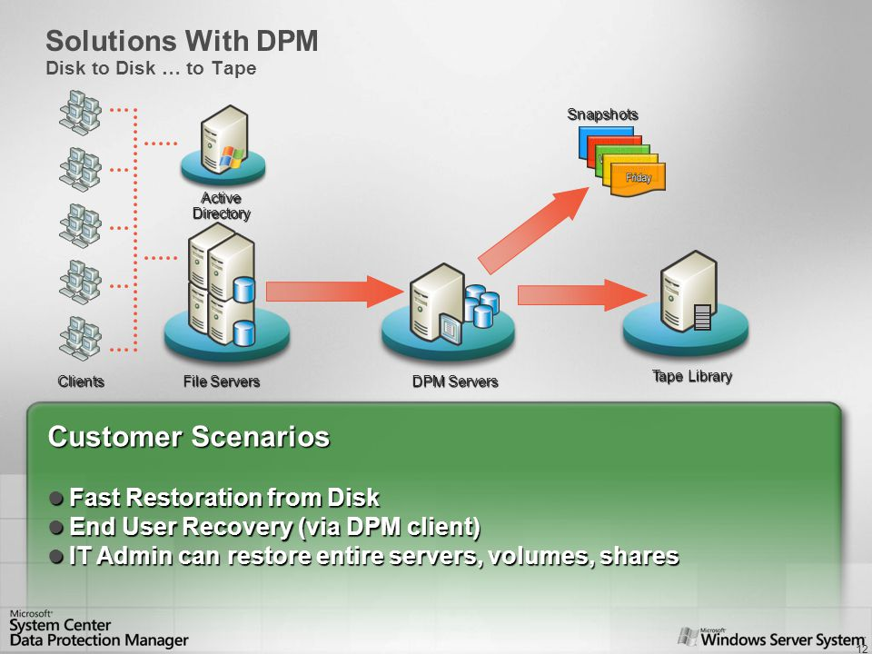 12 Customer Scenarios Fast Restoration from Disk Fast Restoration from Disk End User Recovery (via DPM client) End User Recovery (via DPM client) IT Admin can restore entire servers, volumes, shares IT Admin can restore entire servers, volumes, shares Clients ActiveDirectory File Servers Tape Library Solutions With DPM Disk to Disk … to Tape DPM Servers Snapshots