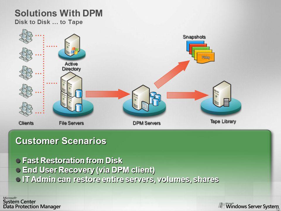 DEMONSTRATION 1.File Server Protection 2.End User Restoration