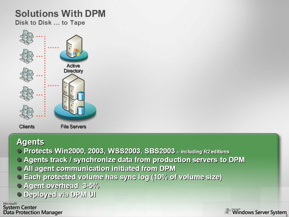 10 DPM Server Windows Server 2003 or Storage Server Windows Server 2003 or Storage Server AD, SQL, Reporting Services AD, SQL, Reporting Services Lots of disks (1.3X) Lots of disks (1.3X) Virtual Disk Service Virtual Disk Service Installed parallel to tape Installed parallel to tape Clients ActiveDirectory File Servers Solutions With DPM Disk to Disk … to Tape DPM Servers