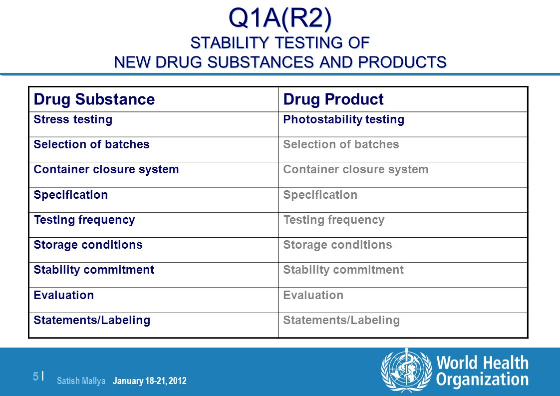 Satish Mallya January 20-22, 2010 5 |5 | Q1A(R2) STABILITY TESTING OF NEW DRUG SUBSTANCES AND PRODUCTS Drug ProductDrug Substance Photostability testi