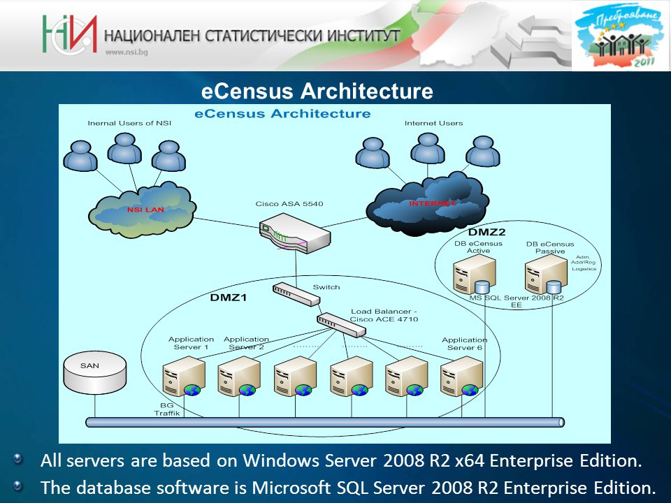 eCensus Architecture All servers are based on Windows Server 2008 R2 x64 Enterprise Edition.