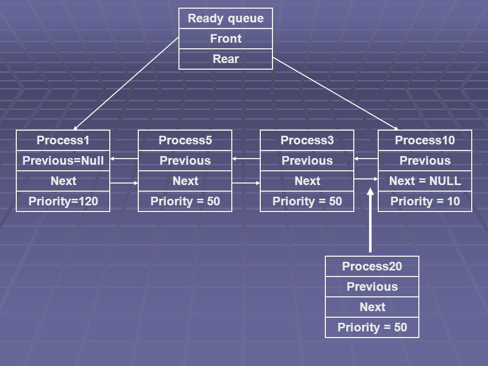 Ready queue Front Rear Process10 Previous Next = NULL Process3 Previous Next Process1 Previous=Null Next Process5 Previous Next Priority = 50 Priority = 10Priority = 50Priority=120 Process20 Previous Next Priority = 50
