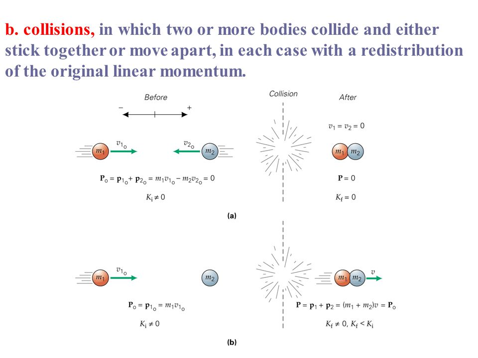 b. collisions, in which two or more bodies collide and either stick together or move apart, in each case with a redistribution of the original linear