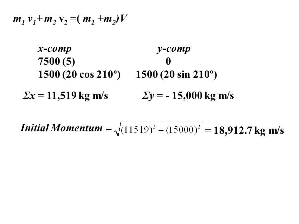 x-compy-comp 7500 (5) 0 1500 (20 cos 210º) 1500 (20 sin 210º) Σx = 11,519 kg m/sΣy = - 15,000 kg m/s Initial Momentum = 18,912.7 kg m/s