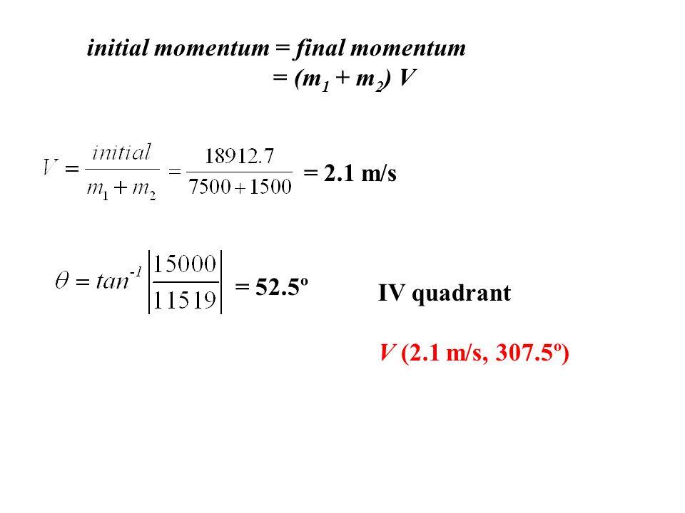 initial momentum = final momentum = (m 1 + m 2 ) V = 2.1 m/s = 52.5º IV quadrant V (2.1 m/s, 307.5º)