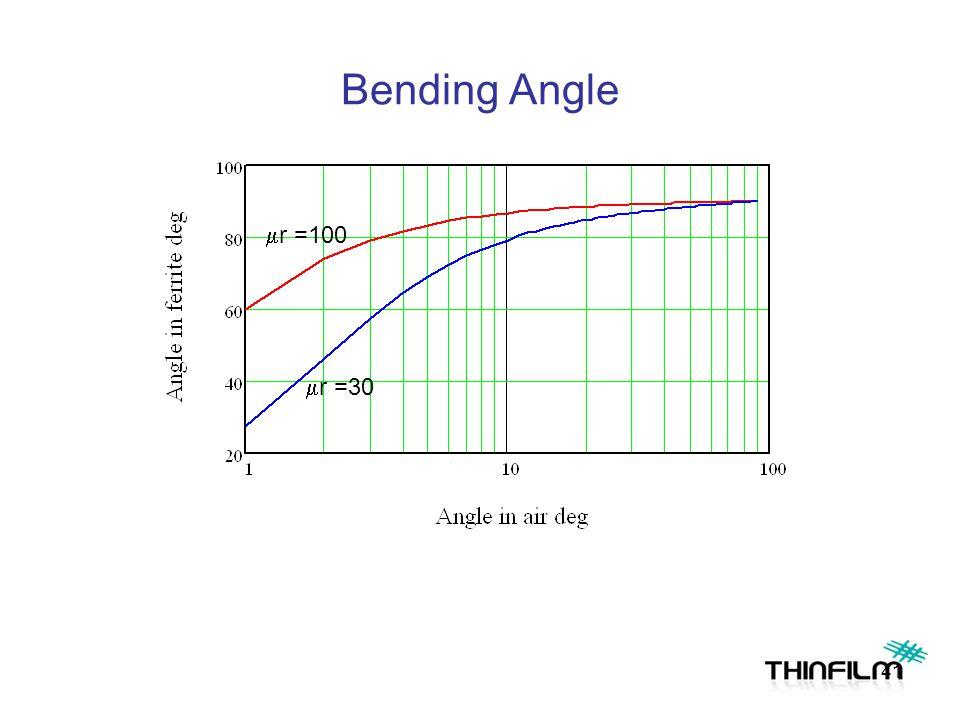 Bending Angle  r =30  r =100 41