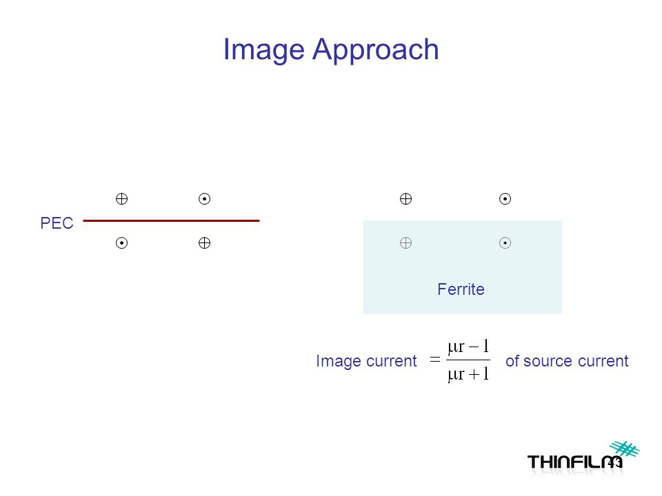 Image Approach PEC Ferrite Image current of source current 43