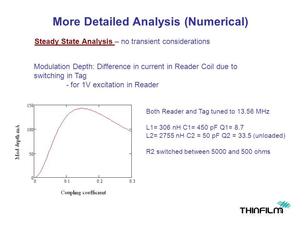 More Detailed Analysis (Numerical) Modulation Depth: Difference in current in Reader Coil due to switching in Tag - for 1V excitation in Reader Both Reader and Tag tuned to 13.56 MHz L1= 306 nH C1= 450 pF Q1= 8.7 L2= 2755 nH C2 = 50 pF Q2 = 33.5 (unloaded) R2 switched between 5000 and 500 ohms Steady State Analysis – no transient considerations 9
