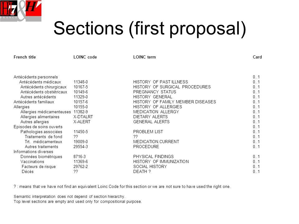Sections (first proposal) French titleLOINC codeLOINC termCard Antécédents personnels0..1 Antécédents médicaux11348 ‑ 0HISTORY OF PAST ILLNESS0..1 Antécédents chirurgicaux10167 ‑ 5HISTORY OF SURGICAL PROCEDURES0..1 Antécédents obstétricaux10149-6PREGNANCY STATUS0..1 Autres antécédents11329-0HISTORY GENERAL0..1 Antécédents familiaux10157 ‑ 6HISTORY OF FAMILY MEMBER DISEASES0..1 Allergies10155 ‑ 0HISTORY OF ALLERGIES0..1 Allergies médicamenteuses11382 ‑ 9MEDICATION ALLERGY0..1 Allergies alimentairesX ‑ DTALRTDIETARY ALERTS0..1 Autres allergiesX ‑ ALERTGENERAL ALERTS0..1 Episodes de soins ouverts0..1 Pathologies associées11450-5PROBLEM LIST0..1 Traitements de fond 0..1 Trt.