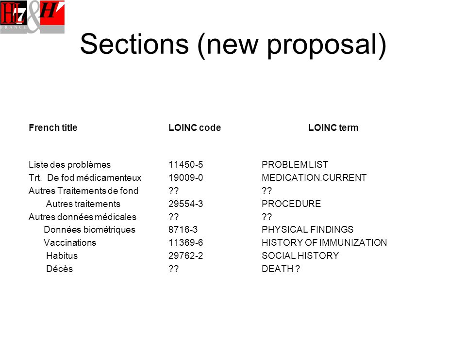Sections (new proposal) French titleLOINC codeLOINC term Liste des problèmes11450-5PROBLEM LIST Trt.