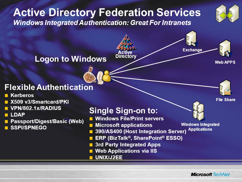 Active Directory Federation Services Windows Integrated Authentication: Great For Intranets Active Directory Logon to Windows Flexible Authentication Kerberos X509 v3/Smartcard/PKI VPN/802.1x/RADIUS LDAP Passport/Digest/Basic (Web) SSPI/SPNEGO Single Sign-on to: Windows File/Print servers Microsoft applications 390/AS400 (Host Integration Server) ERP (BizTalk ®, SharePoint ® ESSO) 3rd Party Integrated Apps Web Applications via IIS UNIX/J2EE Exchange Web APPS File Share Windows Integrated Applications