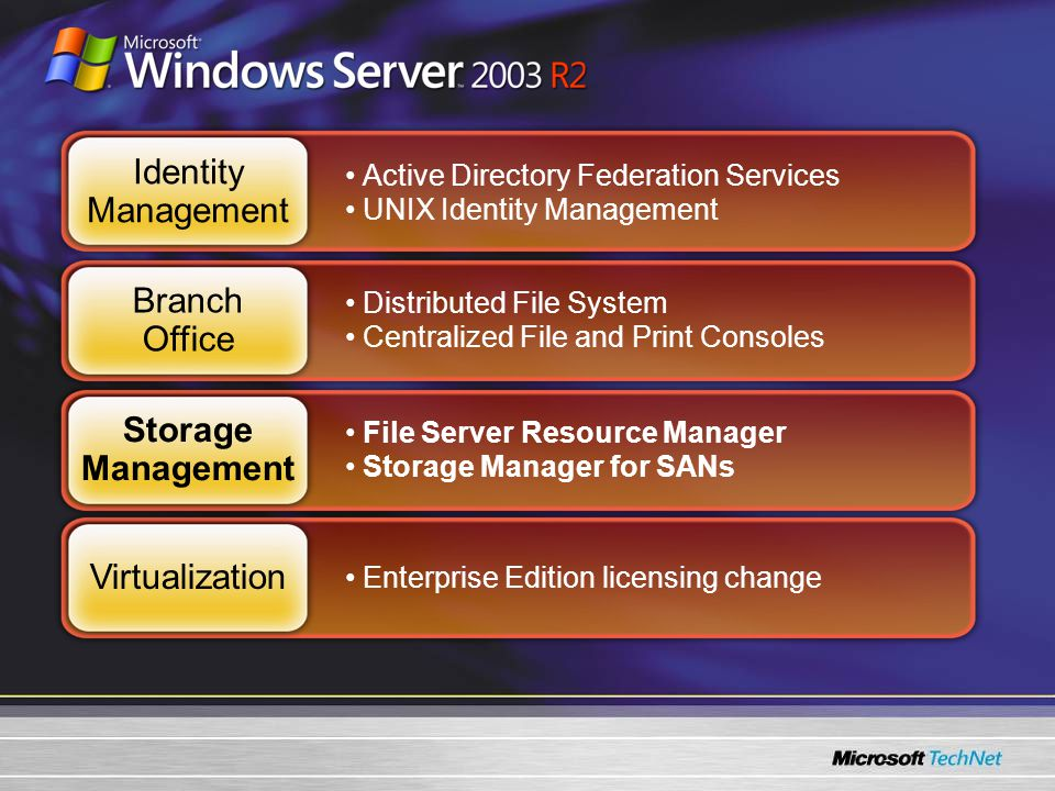 Active Directory Federation Services UNIX Identity Management Distributed File System Centralized File and Print Consoles File Server Resource Manager Storage Manager for SANs Enterprise Edition licensing change Identity Management Branch Office Storage Management Virtualization