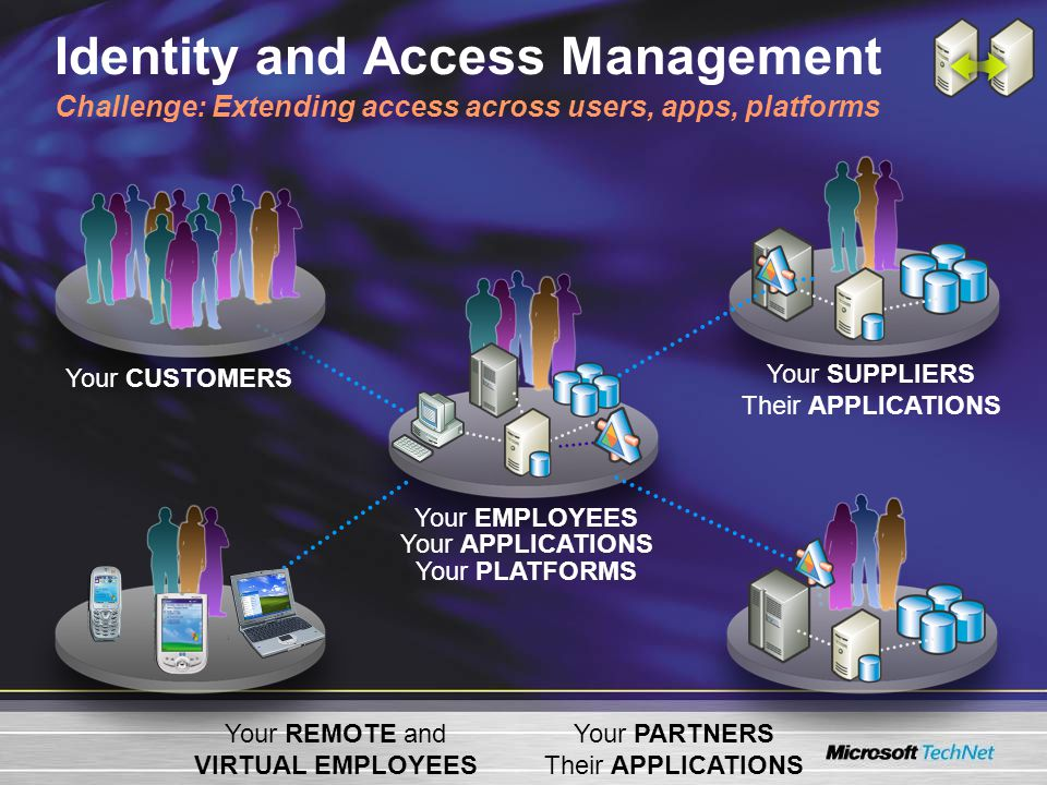 Your EMPLOYEES Your APPLICATIONS Your PLATFORMS Your SUPPLIERS Their APPLICATIONS Your PARTNERS Their APPLICATIONS Your REMOTE and VIRTUAL EMPLOYEES Your CUSTOMERS Identity and Access Management Challenge: Extending access across users, apps, platforms