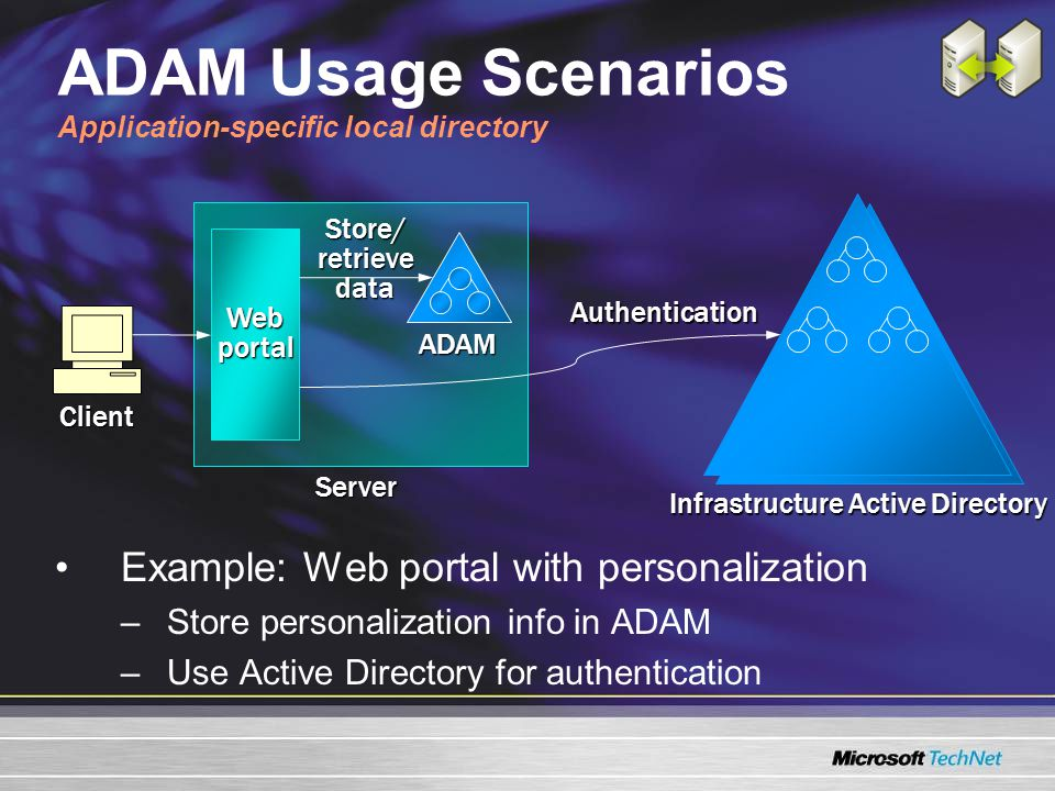 ADAM Usage Scenarios Application-specific local directory Example: Web portal with personalization –Store personalization info in ADAM –Use Active Directory for authentication ADAM Infrastructure Active Directory Webportal Store/retrievedata Client Authentication Server
