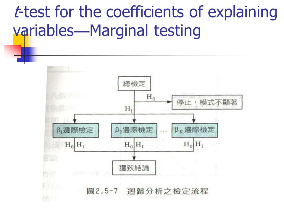 Conflicts between total testing and marginal testing Confidence interval vs.
