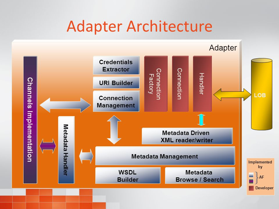 Adapter Architecture Channels Implementation Connection Management Connection Factory Metadata Management LOB Connection Handler Metadata Browse / Search WSDL Builder Metadata Handler Credentials Extractor URI Builder Metadata Driven XML reader/writer Implemented by Developer AF Adapter