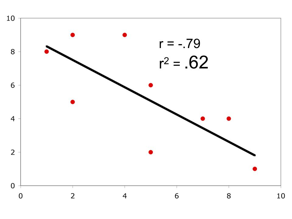 r = -.79 r 2 =.62