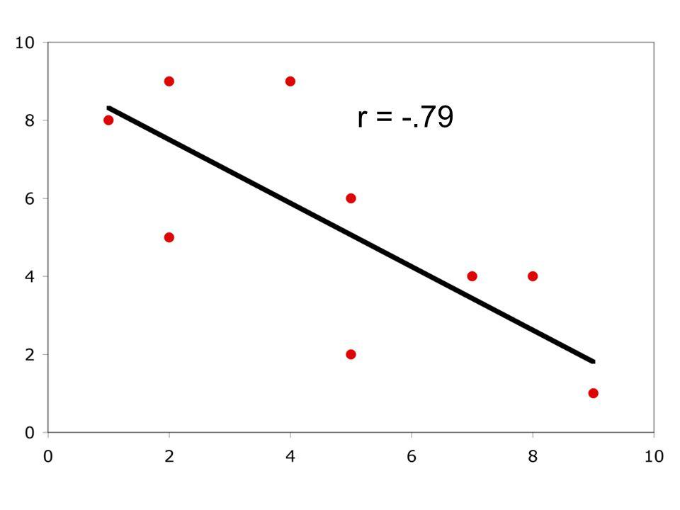 r = -.79