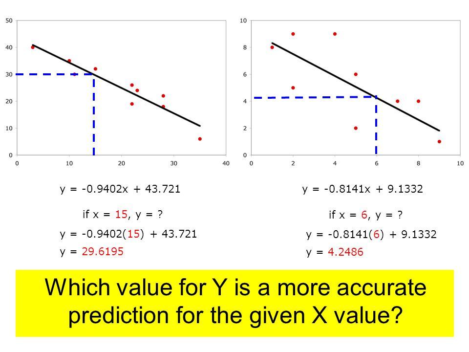 y = -0.8141x + 9.1332y = -0.9402x + 43.721 if x = 15, y = .