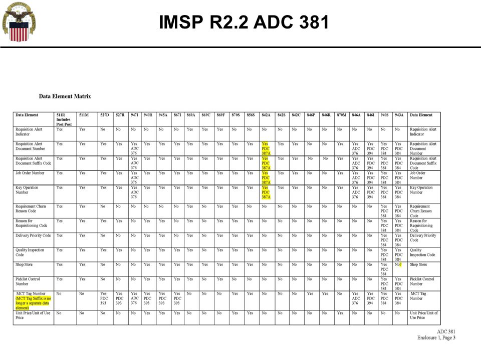 55 IMSP R2.2 ADC 381 *FRC Specific Logic not active until FRC rollouts