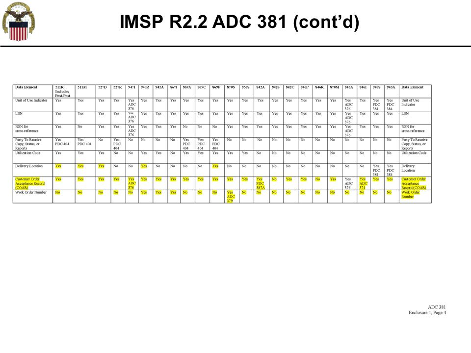 66 IMSP R2.2 ADC 381 (cont'd) *FRC Specific Logic not active until FRC rollouts