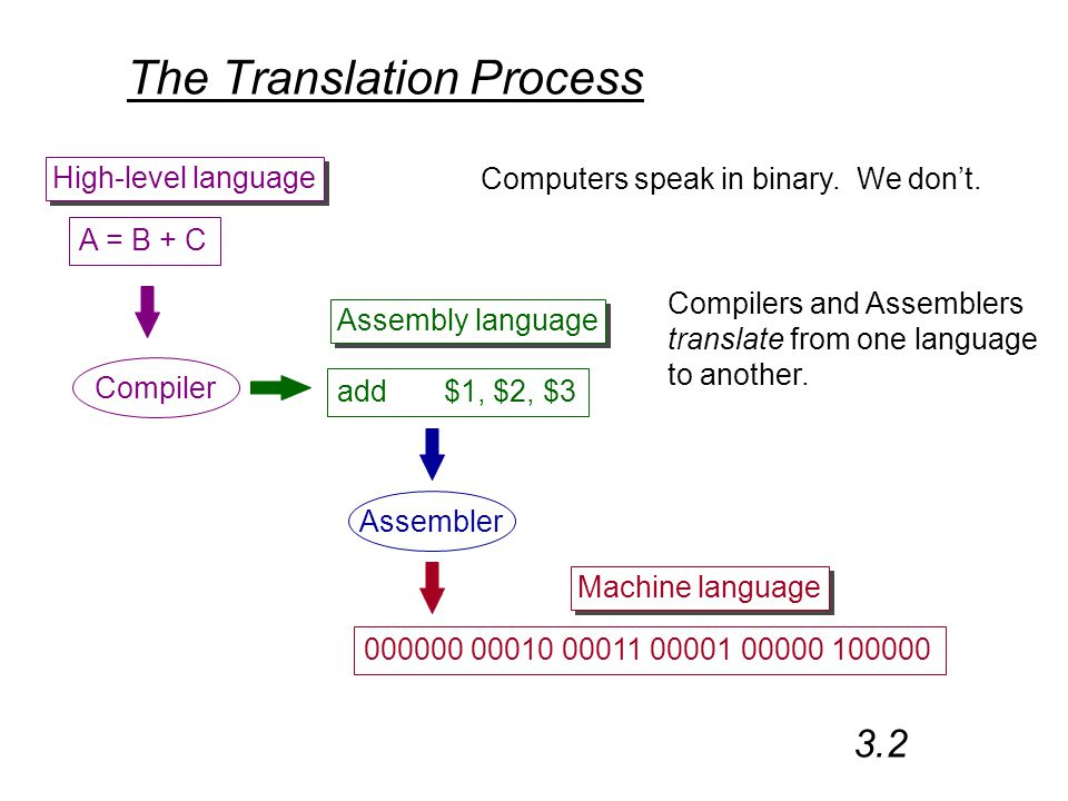 The Translation Process Computers speak in binary.