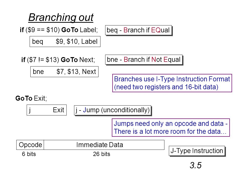 Branching out if ($9 == $10) GoTo Label; beq$9, $10, Label if ($7 != $13) GoTo Next; bne$7, $13, Next beq - Branch if EQual bne - Branch if Not Equal GoTo Exit; jExit j - Jump (unconditionally) Opcode Immediate Data 6 bits26 bits J-Type Instruction 3.5 Branches use I-Type Instruction Format (need two registers and 16-bit data) Jumps need only an opcode and data - There is a lot more room for the data...