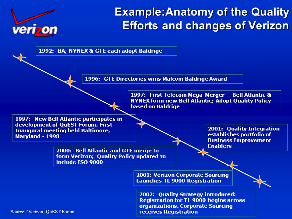 Example:Anatomy of the Quality Efforts and changes of Verizon 1992: BA, NYNEX & GTE each adopt Baldrige 1996: GTE Directories wins Malcom Baldrige Award 1997: First Telecom Mega-Merger -- Bell Atlantic & NYNEX form new Bell Atlantic; Adopt Quality Policy based on Baldrige 1997: New Bell Atlantic participates in development of QuEST Forum.