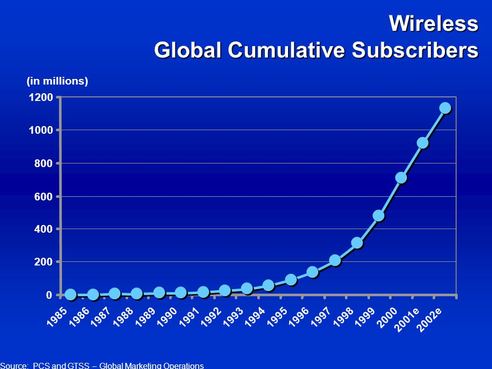 Source: PCS and GTSS – Global Marketing Operations Wireless Global Cumulative Subscribers (in millions) 1985198619871988198919901991199219931994199519961997199819992000 2001e2002e 0 200 400 600 800 1000 1200