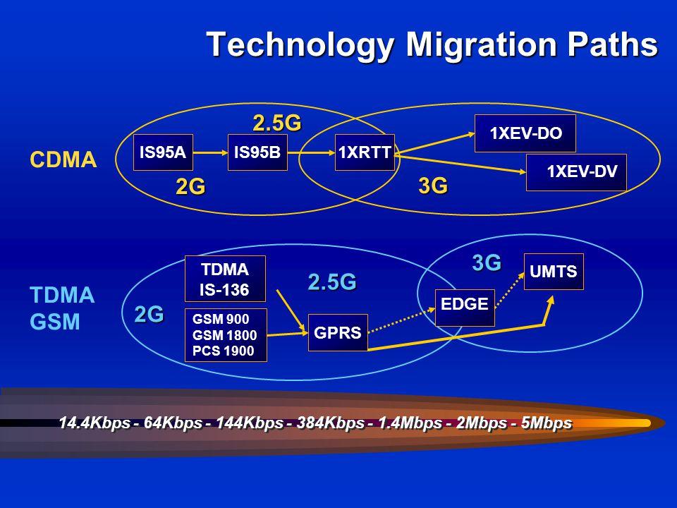 TDMA IS-136 Technology Migration Paths 14.4Kbps - 64Kbps - 144Kbps - 384Kbps - 1.4Mbps - 2Mbps - 5Mbps CDMA TDMA GSM 2G 2.5G 2G 3G 2.5G 3G IS95A EDGE UMTS 1XEV-DV 1XEV-DO GPRS 1XRTTIS95B GSM 900 GSM 1800 PCS 1900