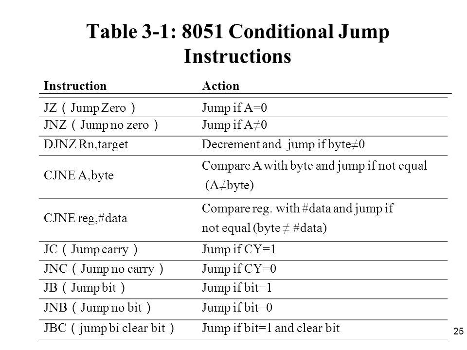 25 InstructionAction JZ ( Jump Zero ) Jump if A=0 JNZ ( Jump no zero ) Jump if A≠0 DJNZ Rn,targetDecrement and jump if byte≠0 CJNE A,byte Compare A with byte and jump if not equal (A≠byte) CJNE reg,#data Compare reg.