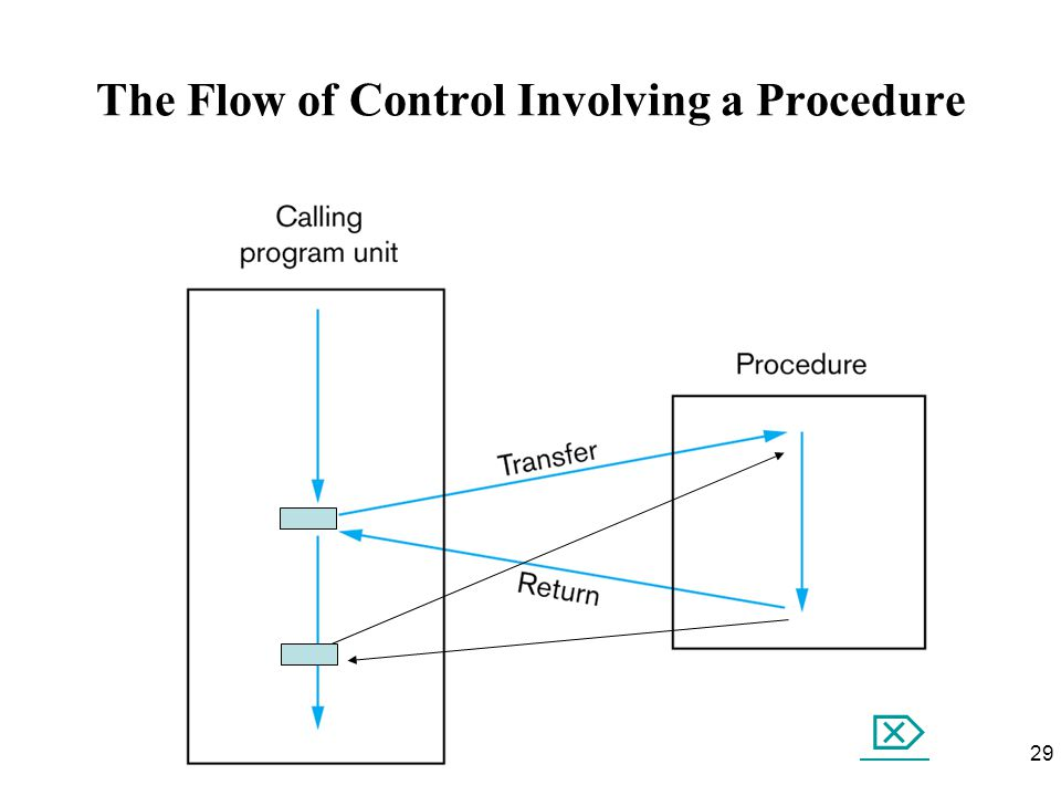 29 The Flow of Control Involving a Procedure 