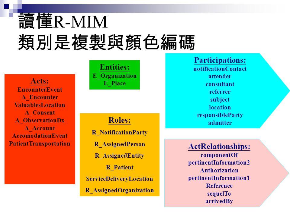 讀懂 R-MIM 類別是複製與顏色編碼 Acts: EncounterEvent A_Encounter ValuablesLocation A_Consent A_ObservationDx A_Account AccomodationEvent PatientTransportation Ent